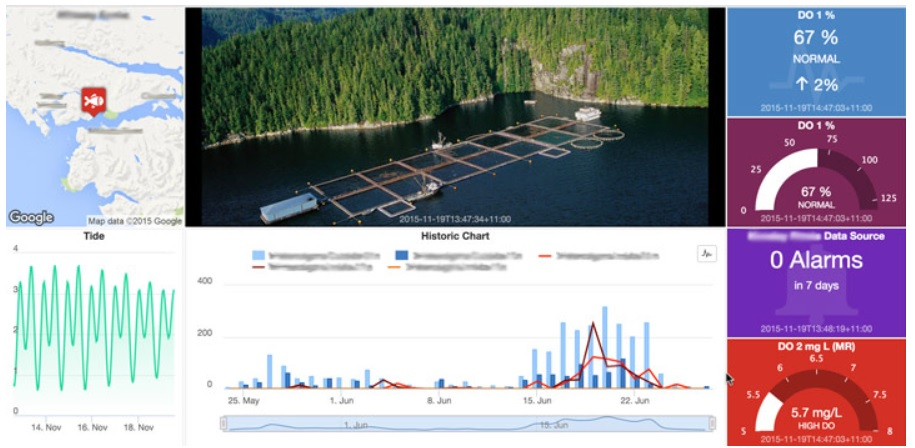 Aquaculture iot water monitoring solution pentair eagle.io