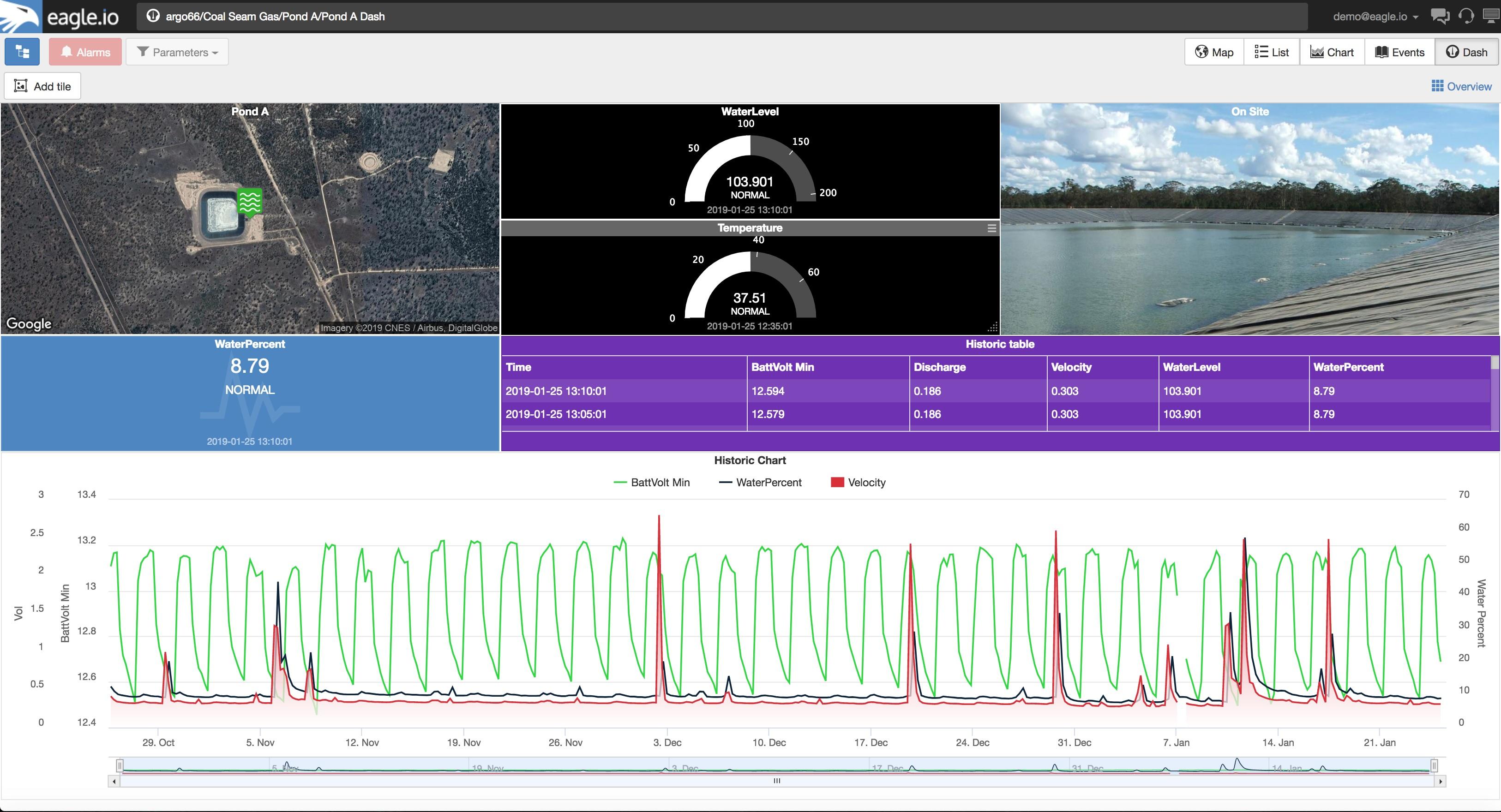 Beautiful environmental data dashboard